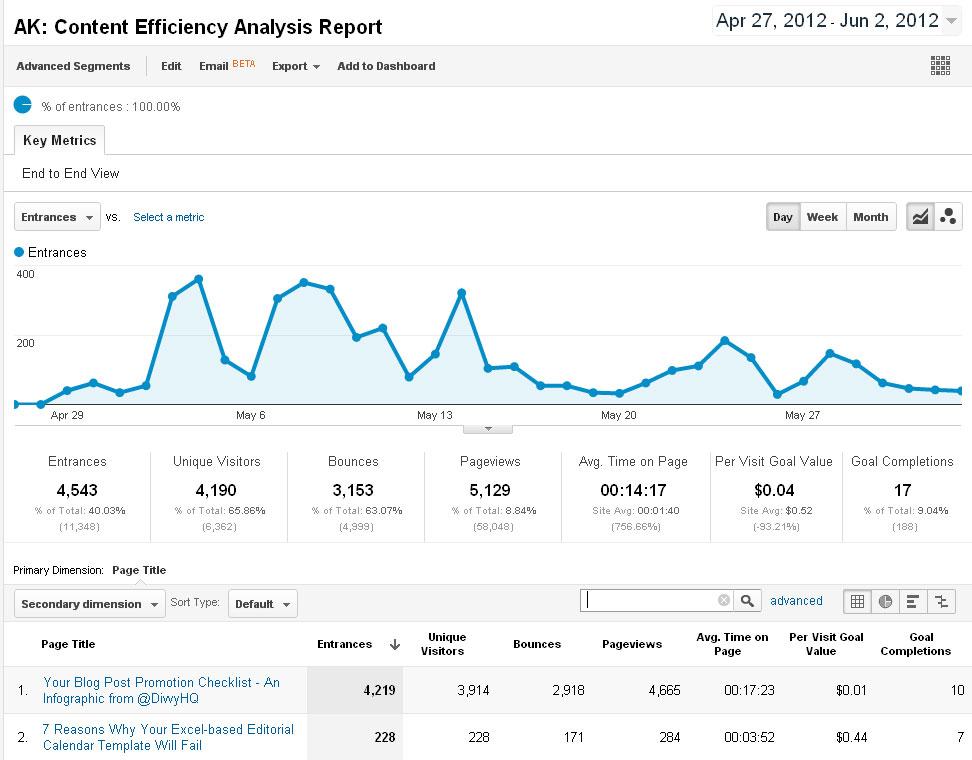 Google Analytics Content Effectiveness Report