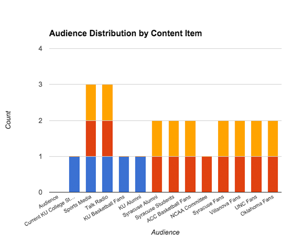 Audience Chart