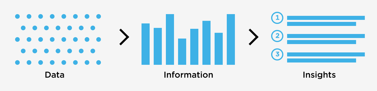 Turn data into information to gain insights.