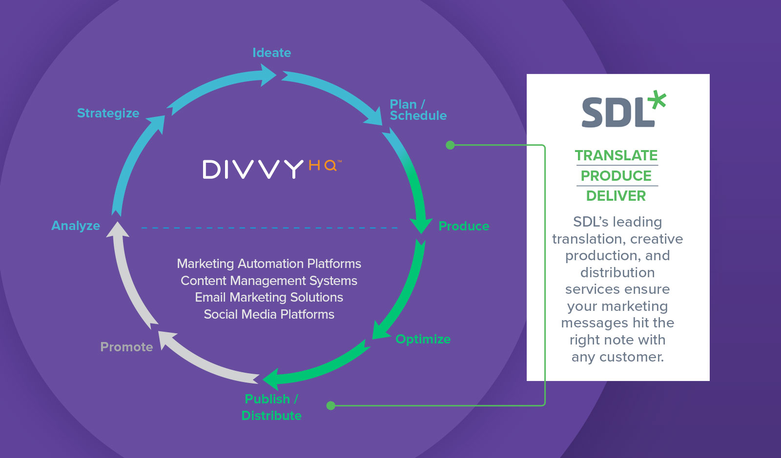 SDL's translation, creative production and delivery services align with DivvyHQ's focus on process management.