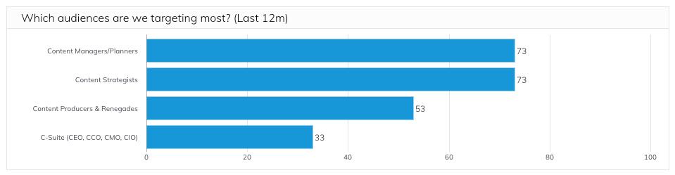 DivvyHQ Analytics - Audience targeting analysis