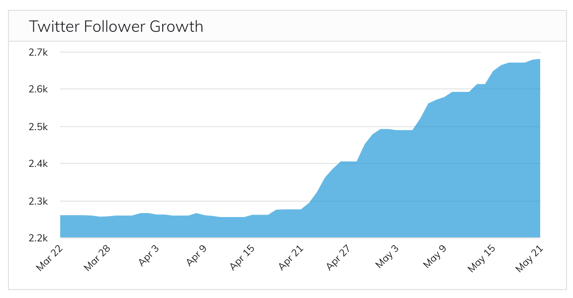 examples of kpis - twitter follower growth