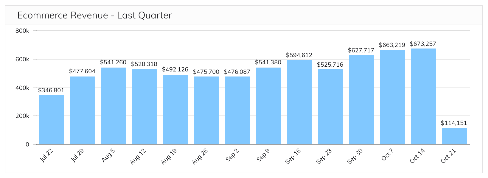 examples of KPIs - monthly ecommerce revenue