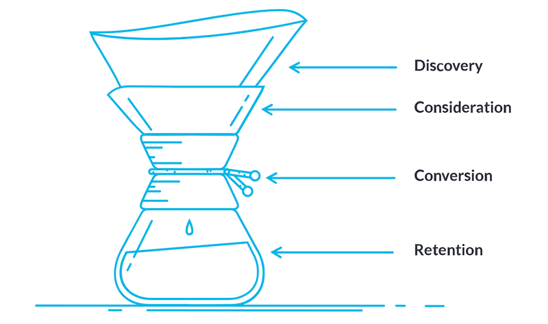 Content Funnel for Lead Generation & Content Marketing