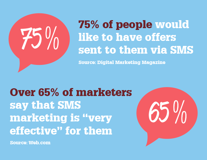 sms marketing stats