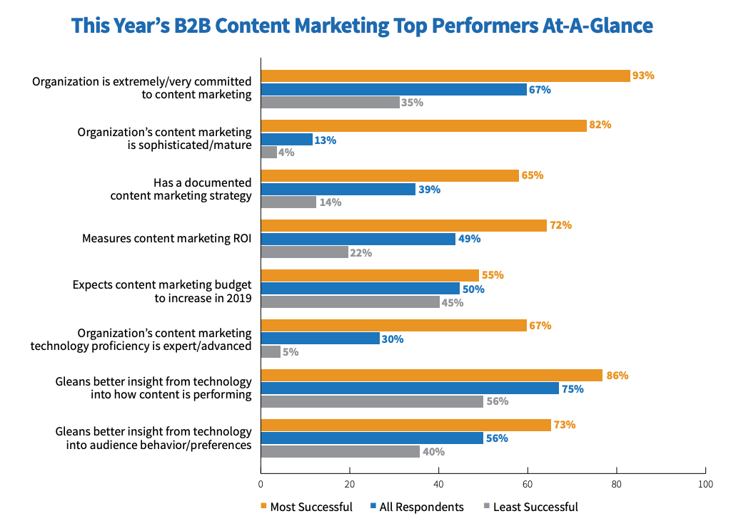 7 Content Marketing Metrics You Should Be Tracking