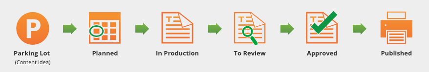 content marketing management software - content workflow