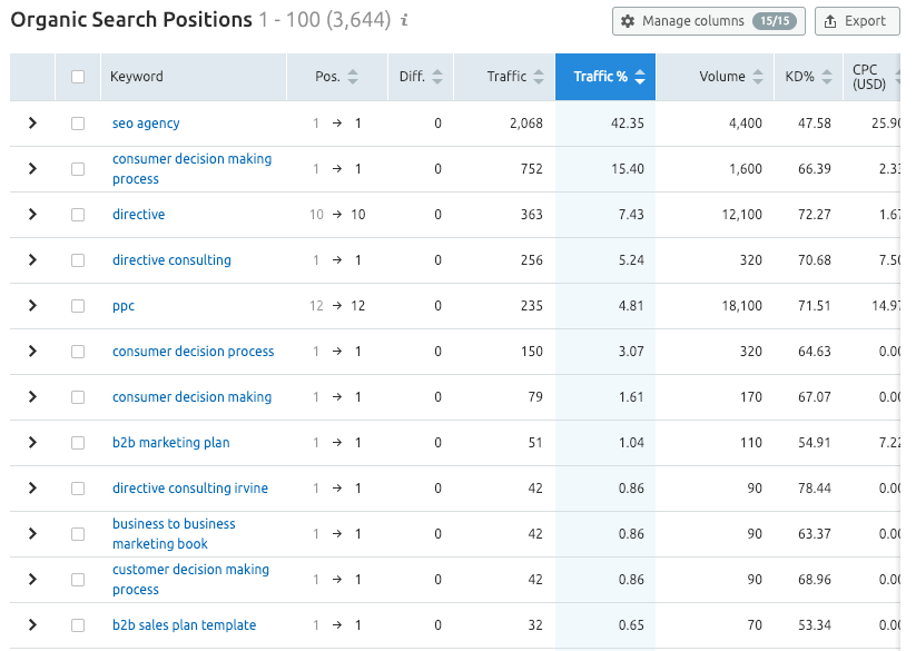 semrush organic search positions