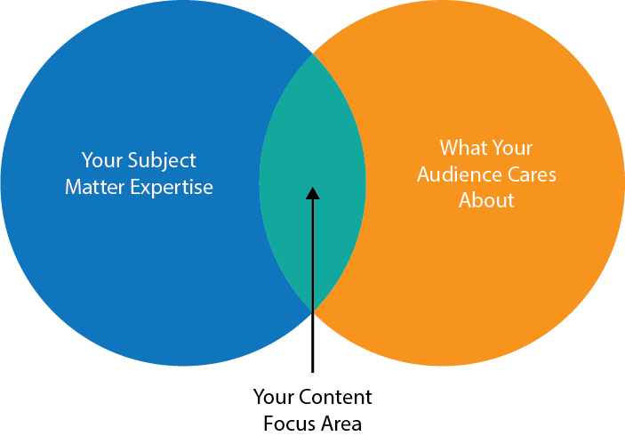 content themes - choosing your content focus