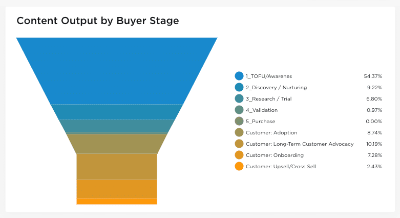 content planning hacks - buyer stage gap analysis