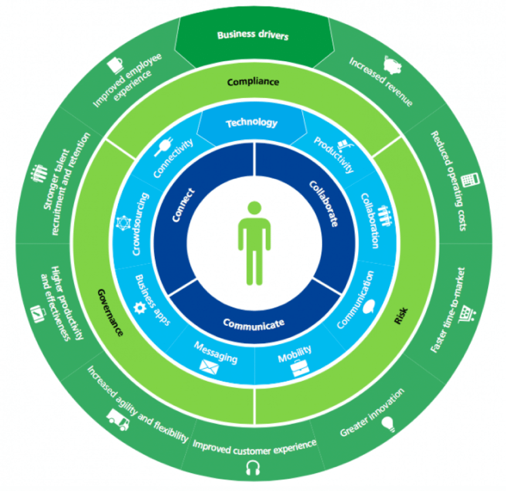 deloitte digital workplace diagram