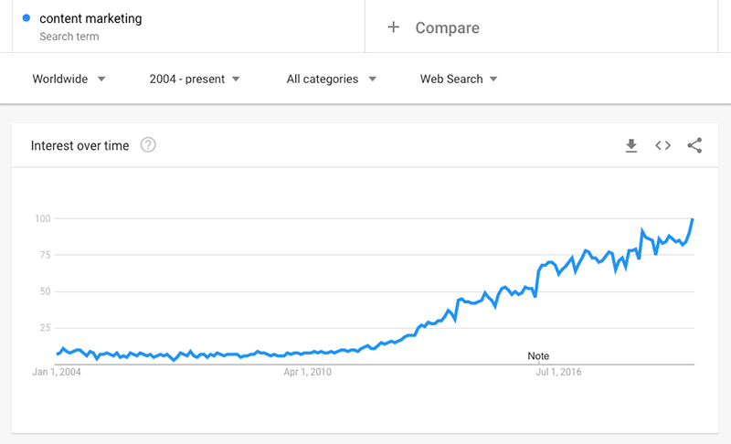 content marketing google trends - blogging stats