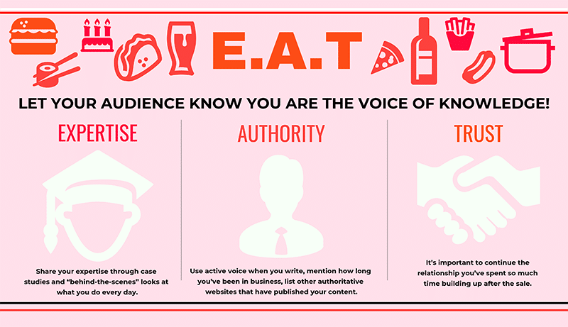 e-a-t content infographic