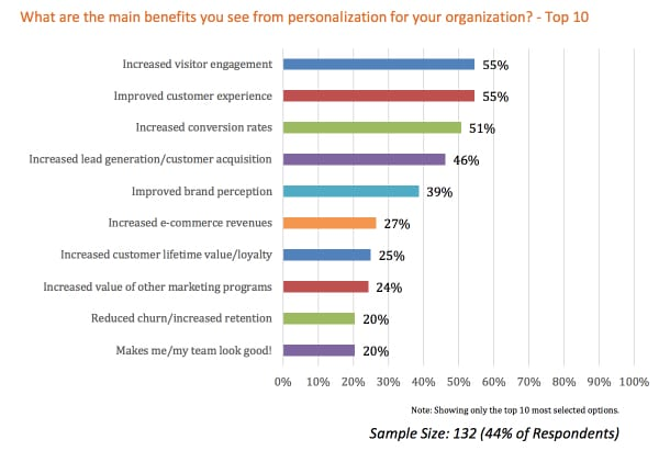 content personalization benefits