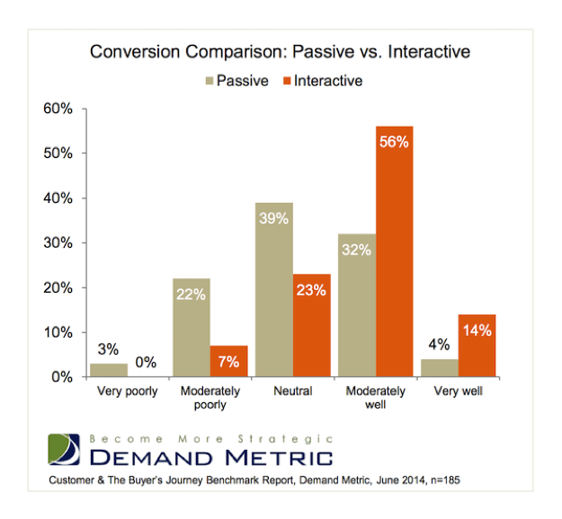 conversion comparison - passive vs. interactive