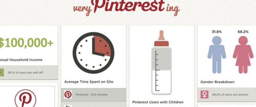 Should Pinterest be Part of Your Content & Social Media Strategy? Part 1